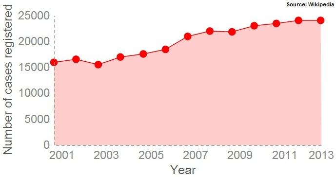 Rape statistics in India 2001-2013