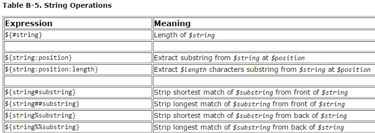 Advanced Bash Script