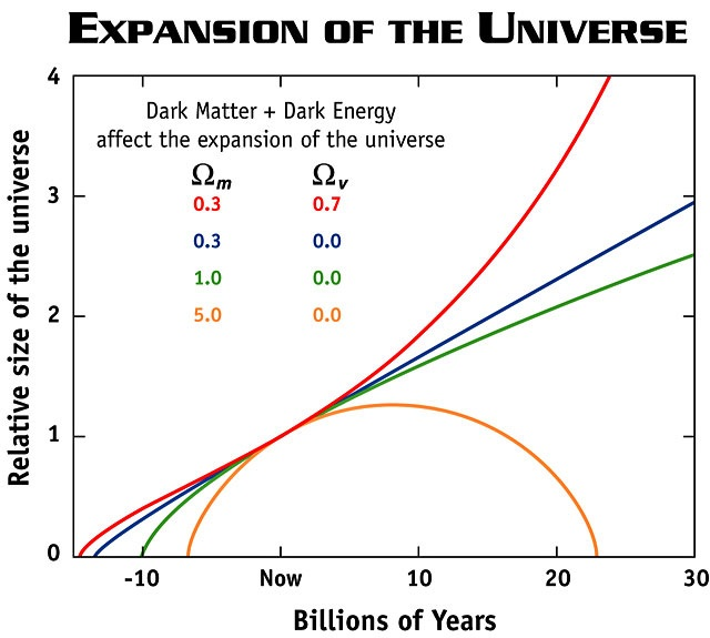 future of universe
